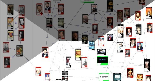 The CIA and Hollywood - Season 2 Linkchart