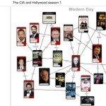 The CIA and Hollywood – Season 1 Linkchart