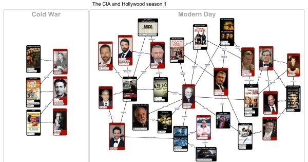 The CIA and Hollywood – Season 1 Linkchart