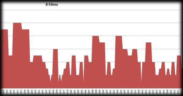 DOD film list – spreadsheet version