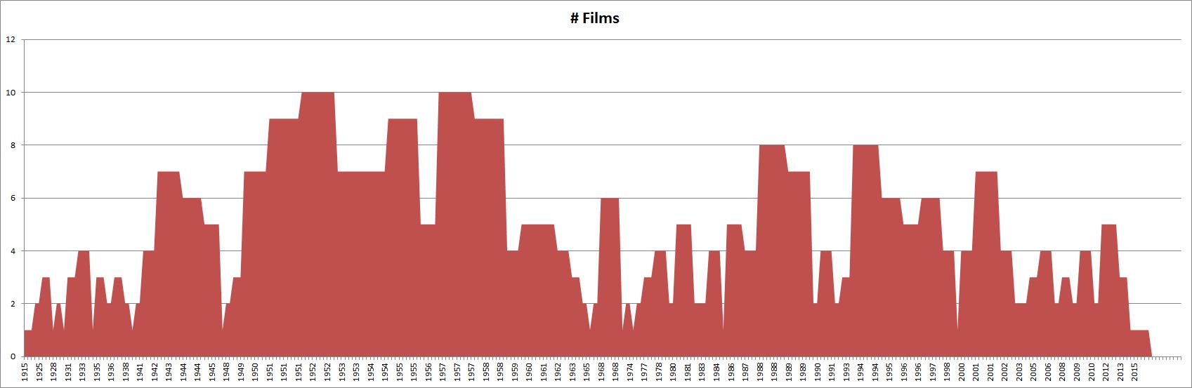 FilmsByYear