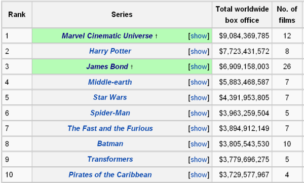 HighestGrossingFilmFranchises-Wiki