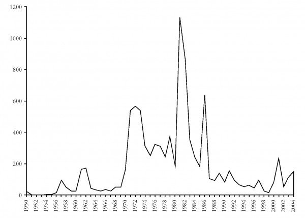 Terror-WesternEurope-1950-2004