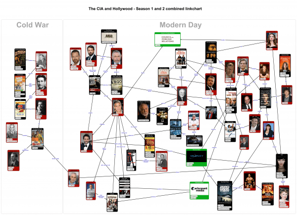 The-CIA-and-Hollywood-linkchart-2